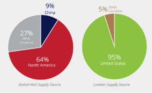 lumber supply pie chart